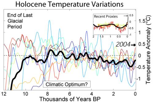 Holocene_Temperature_Variations